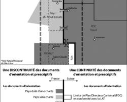Figure 3 : Dissymétrie des outils d'aménagement dans l'Arc jurassien